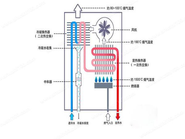 燃气热水器打不着火原因