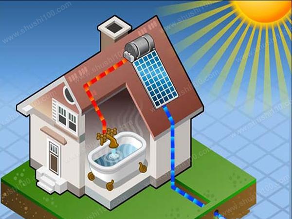 真空玻璃管太阳能热水器:是目前吸热效率最高的集热部分,它不需要在集热部分在增加保温层,而且抗高温、抗打击和保温性能好。 金属平板太阳能热水器:是在传热性能极佳的金属片上,覆盖上吸热涂层,利用金属的传热性,将吸收的热量传于水箱中。平板太阳能热水器外观美观、安装方便、不容易损坏。 以上就是太阳能热水器的类型,每种太阳能热水器都有自己的优势,您在选购时可根据自己的实际需求选择最合适的太阳能热水器。