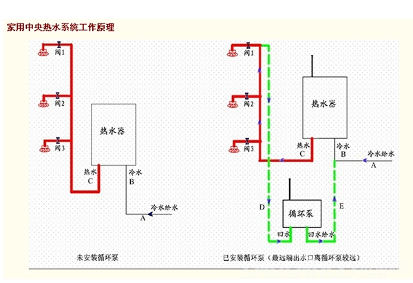 家用中央热水循环—家庭中央热水循环系统工作原理和