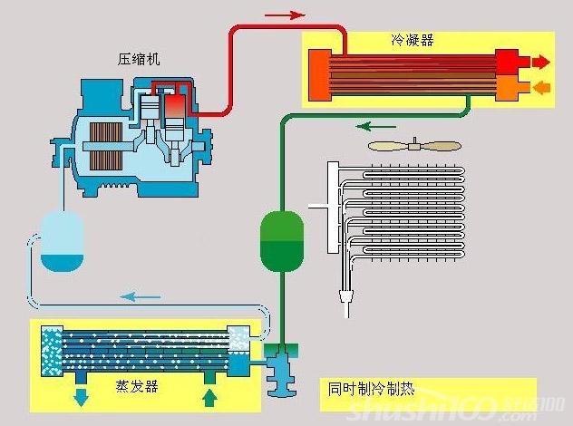 风冷热泵系统—风冷热泵系统的优缺点介绍