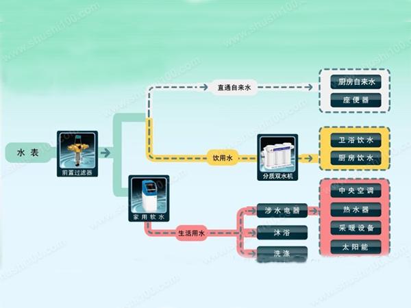 家居水处理系统—家居水处理系统有哪些?