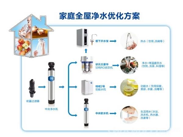 全屋净水系统安装注意事项有哪些—全屋净水系统安装要求
