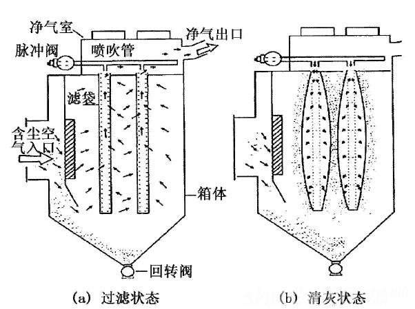 脉冲袋式除尘器结构—脉冲袋式除尘器结构与原理