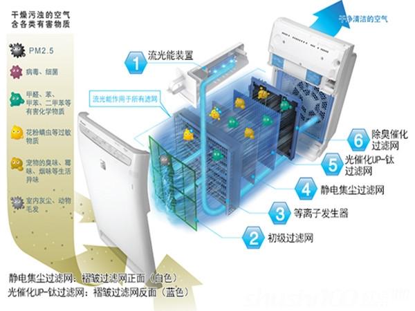 大金空气净化器清洗—大金空气净化器如何清洗