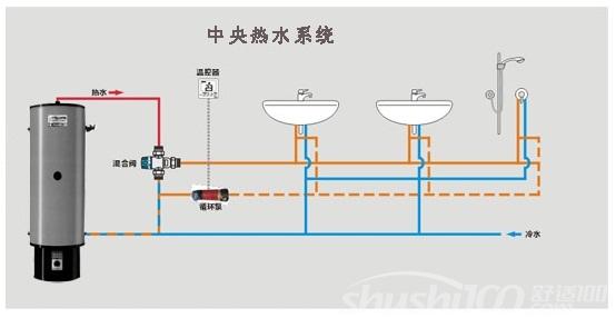 中央热水循环增压系统—中央热水循环增压系统的用途