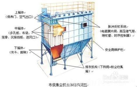 脉冲布袋除尘器如何规范设计和选用