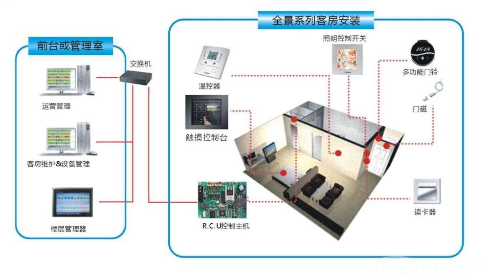 1.照明的自动化控制 系统最大的特点是场景控制,在同一室内可有多路照明回路,对每一回路亮度调整后达到某种灯光气氛称为场景;可预先设置不同的场景(营造出不同的灯光环境),切换场景时的淡入淡出时间,使灯光柔和变化。时钟控制,利用时钟控制器,使灯光呈现按每天的日出日落或有时间规律的变化。利用各种传感器及遥控器达到对灯光的自动控制。 2.美化环境 室内照明利用场景变化增加环境艺术效果,产生立体感、层次感,营造出舒适的环境,有利人们的身心健康,提高工作效率。 3.延长灯具寿命 影响灯具寿命的主要因素主要有过电压使用
