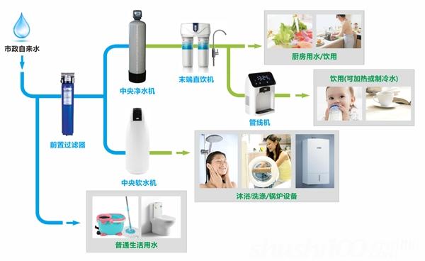 家庭中央水处理—家庭中央水处理系统及优势