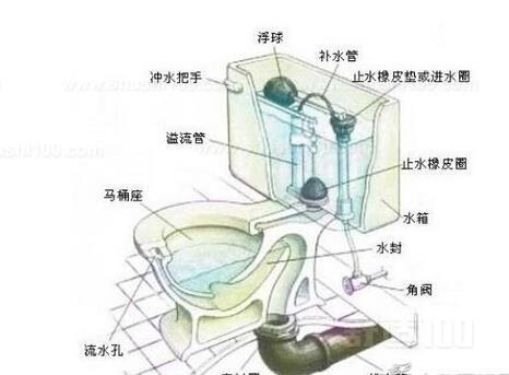 马桶水箱内部构造 马桶水箱内部构造原理介绍