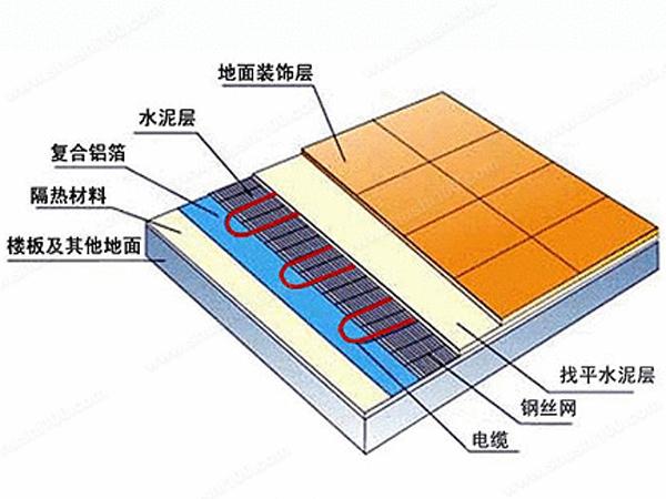 电地暖安装结构示意图