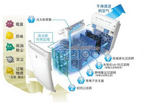大金空气净化器有味道如何清洗-大金空气净化器清洗方法