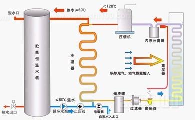 地源热泵风冷热泵—地源热泵与风冷热泵的比较