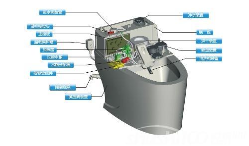 智能马桶结构—智能马桶的构造及功能
