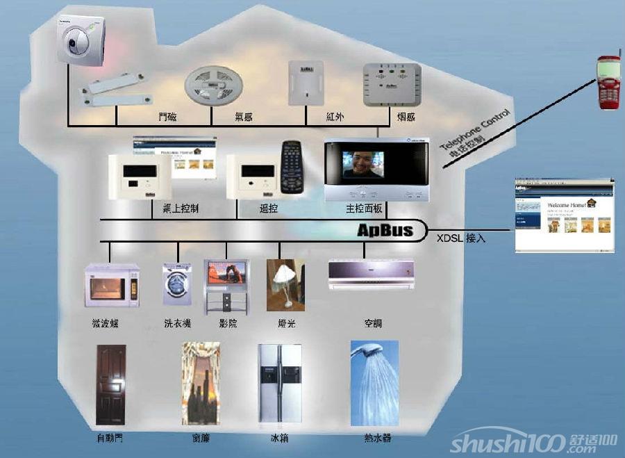 智能家居的安防系统—智能家居安防系统的构成