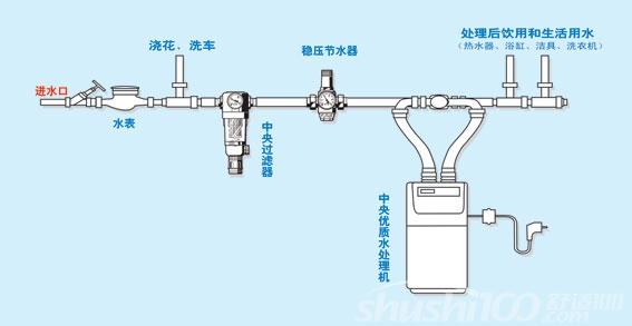 净水机怎么安装—净水机安装步骤