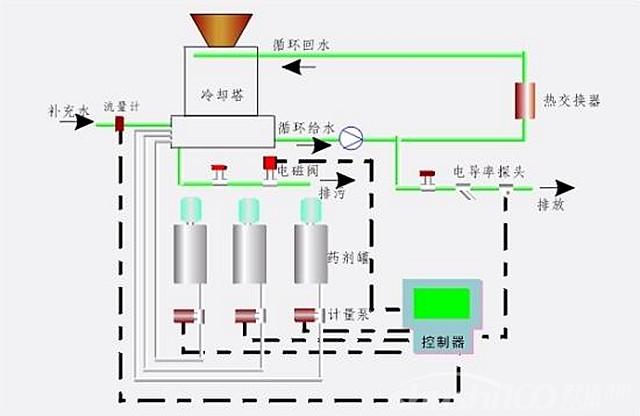 商业中央空调安装—商业中央空调安装流程