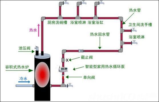 家用暖气循环泵—家用暖气泵的安装方法和价格