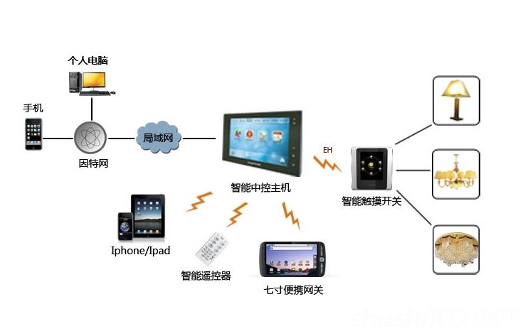 智能照明系统 智能照明控制系统组成智能照明控制系统原理 1、遥控照明:遥控照明是通过无线电信号控制照明设备,简单便捷。随着技术的成熟,数码无线遥控技术已经取代传统机械手动开关,渐渐成为现代人追捧的潮流。遥控开关一般采用无线数字识别技术,每个开关各自独立工作,不会互相干扰。也许有人会担心:遥控器指向的方向太难找准,可能会影响接收器感应。其实,这种担心是没有必要的。因为无线射频遥控无方向性,信号能穿墙并且无辐射,在房间任意角落按键都能控制开关。还有人认为更换开关似乎太过繁琐,但实际操作起来非常简单,安装时将开