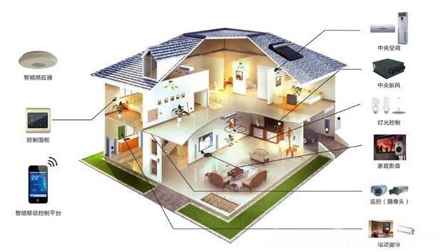 智能家居安防系统—智能家居安防系统的功能介绍
